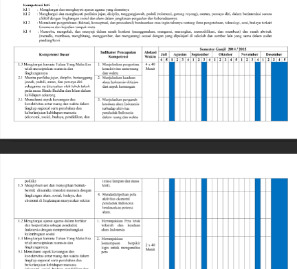 Prota Promes IPA SMP/MTs Kelas 8 Kurikulum 2013 Semester 1 dan 2