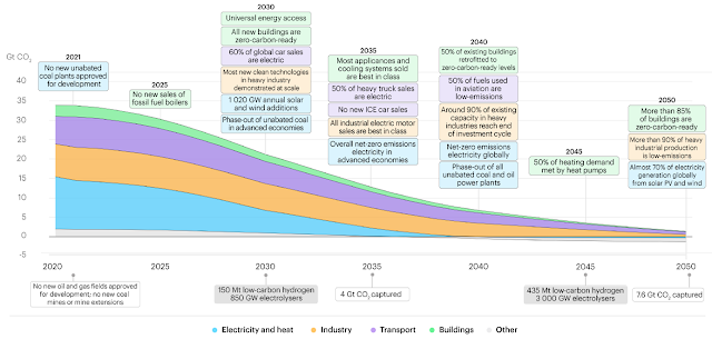 Net Zero by 2050, a roadmap for the Global Energy Sector
