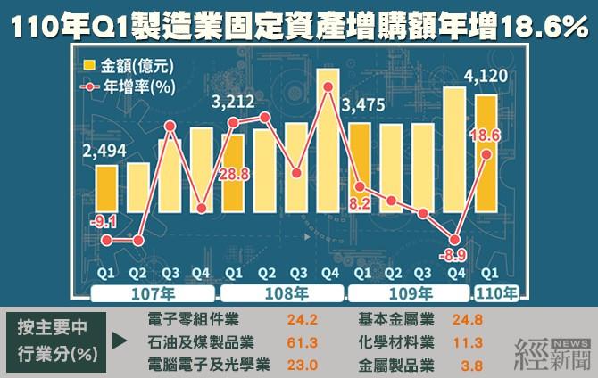 經濟部:製造業Q1固定資產增購、營收均創歷年同季新高