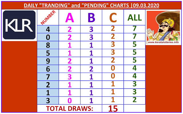 Kerala Lottery Winning Number Daily Tranding and Pending  Charts of 15 days on  09.03.2020