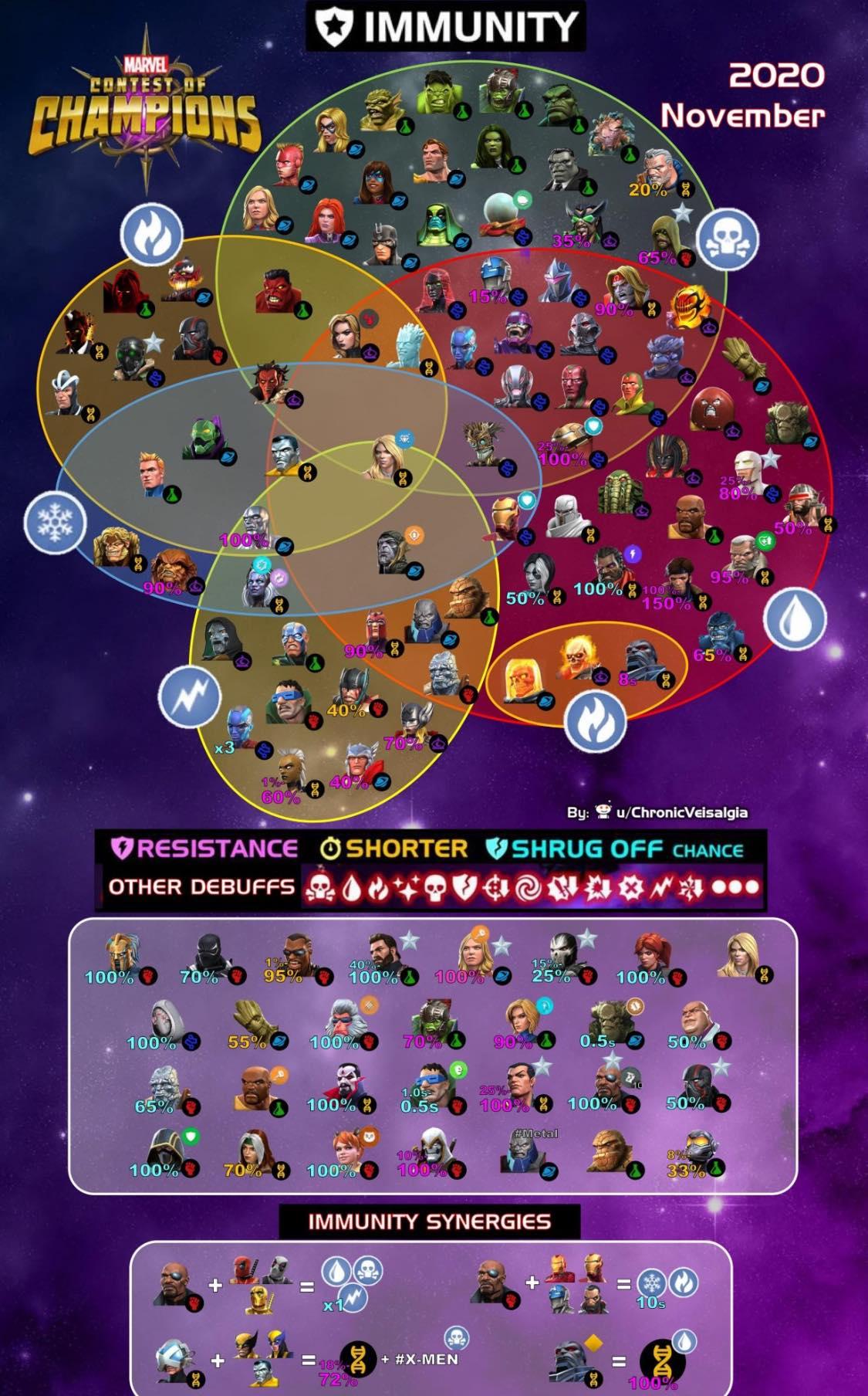 MCOC Immunity Chart