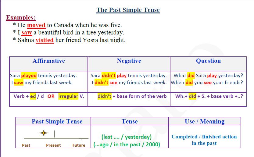 مذكرة شاملة للقواعد لجميع الوحدات في اللغة الإنجليزية للصف التاسع الفصل الاول