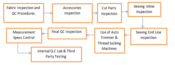 Working flow chart of quality department