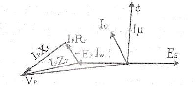 no-load-vector-diagram