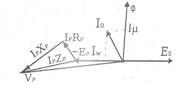 Transformer no load voltage and current | vector diagram