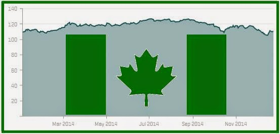 The GREEN MARKET ORACLE: Unimpressive Year for Canadian ...