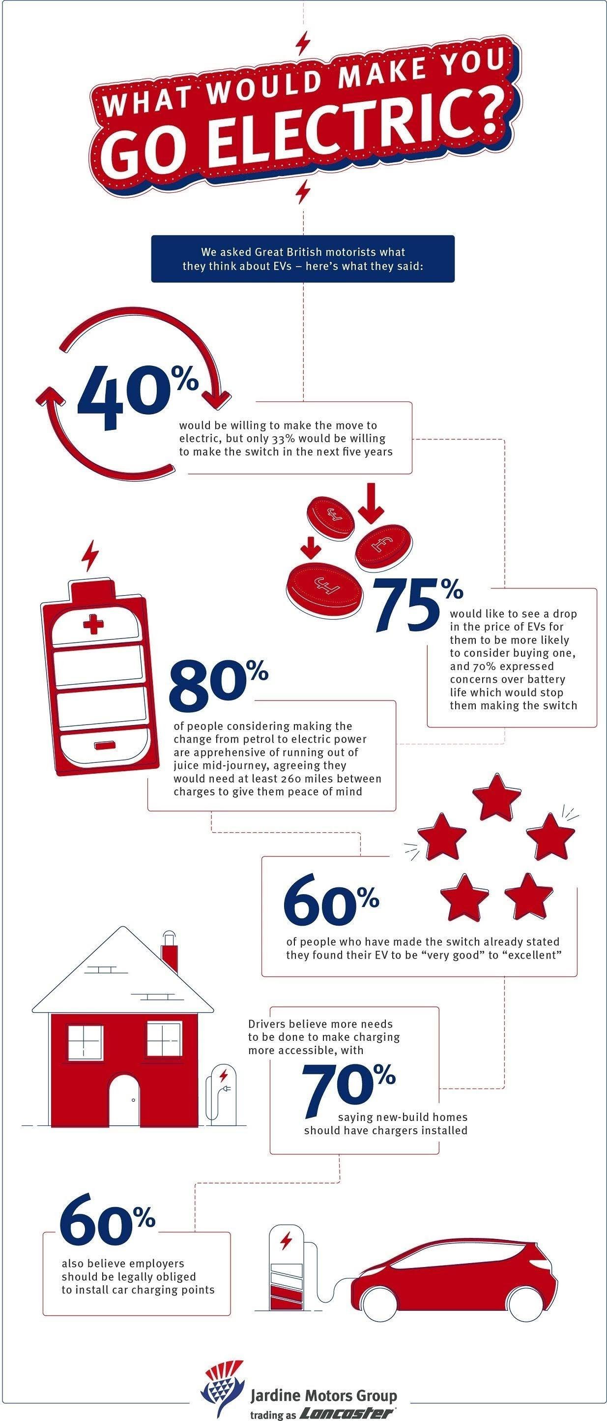 What are you going to do? What are you going to do? #infographic