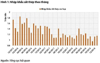 Số liệu nhập khẩu thép trong xu hướng giảm