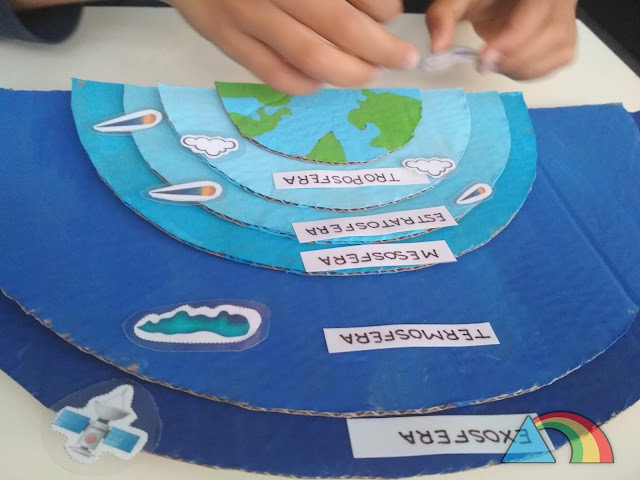 Semicírculos de cartón pintados de diferentes tonos de azul, ordenados según los colores de las capas de la atmósfera. En cada una de las capas dibujos de elementos característicos de cada capa: nubes, satélites, auroras boreales, meteoros y aviones