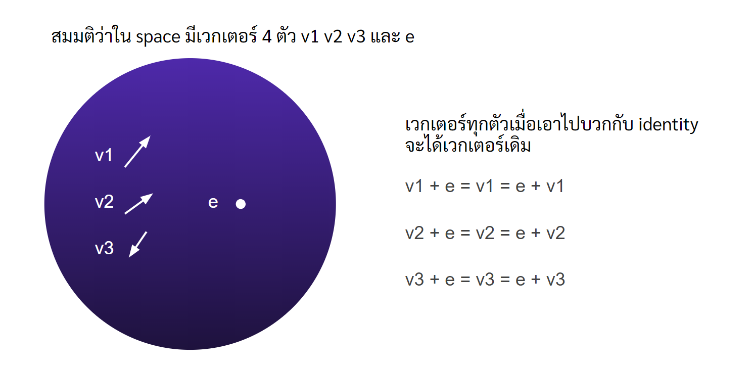 Vector Space Identity