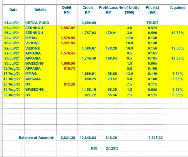 ROI 27.28% (RM818.39) dalam tempoh hampir 3 bulan