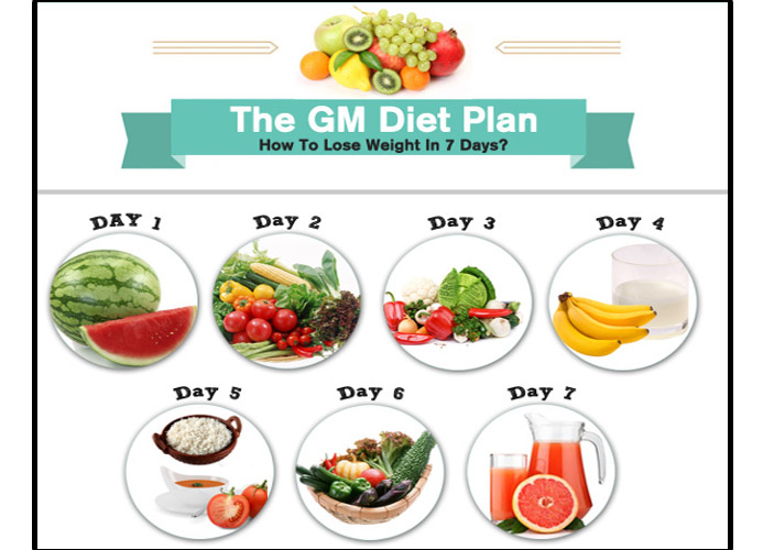 General Motors Diet: Does It Help In Losing Weight?