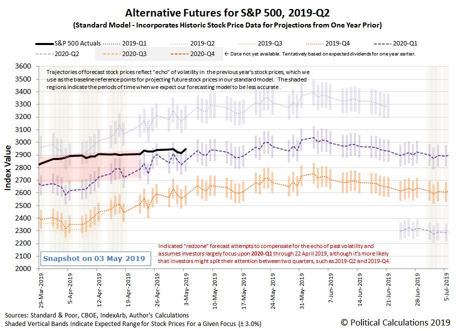 Alternative Futures - S&P 500 - 2019Q2 - Standard Model - Snapshot on 3 May 2019