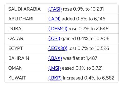MIDEAST STOCKS Most major Gulf bourses gain on corporate earnings | Reuters