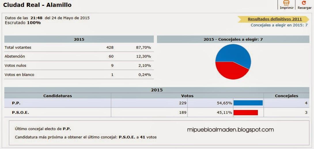 Resultados elecciones municipales 2015 alamillo ciudad for Resultados elecciones ministerio interior