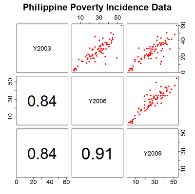 Trend and Spatial Pattern of Poverty in the Philippines