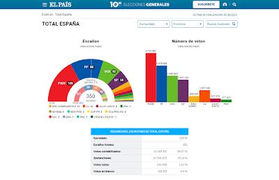 resultado-elecciones-generales-10N