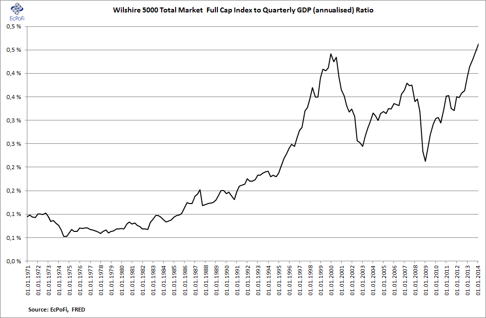Bubble chart of the day wilshire to gdp ratio hits all time record high also ecpofi economics politics finance rh