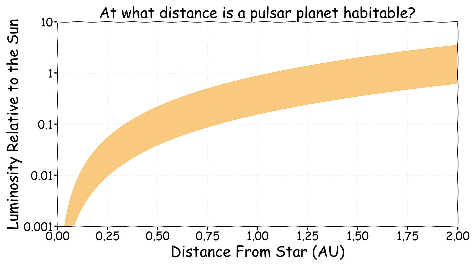 At what distance is a neutron star habitable?