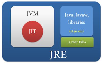 Java_Runtime_Environment