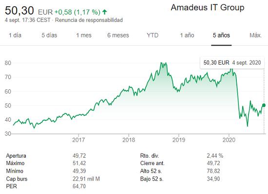 amadeus-cotizacion