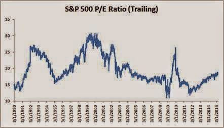 Phillip Futures Market Daily - Are US Stocks Overvalued ...