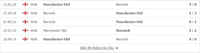 12BET Tỷ lệ Norwich vs Man Utd, 23h30 ngày 27/6 - FA Cup Mu2
