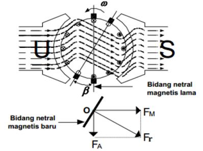 Hasil Kombinasi Antara Fluksi Medan dan Fluksi Jangkar