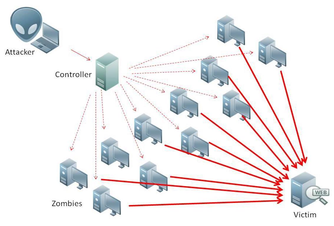 Ejemplo de ataque DDoS por medio de botnet. FOTO: Archivo