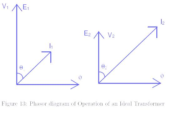 A media to get all datas in electrical science transformer finally the phasor diagram for the operation of the ideal transformer is shown in fig 13 in which 1 and 2 are power factor angles on the primary and ccuart Image collections