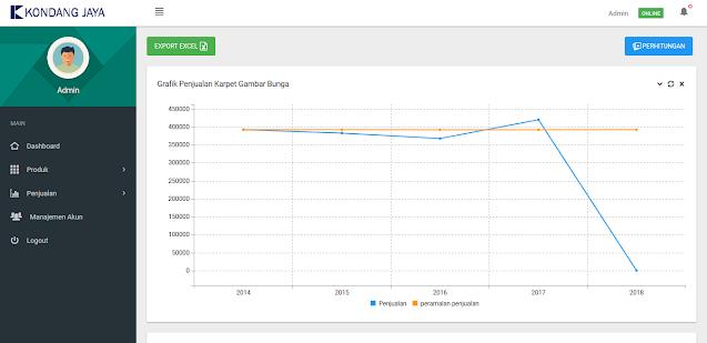 PHP Peramalan Penjualan Kasir dengan Exponential Smoothing