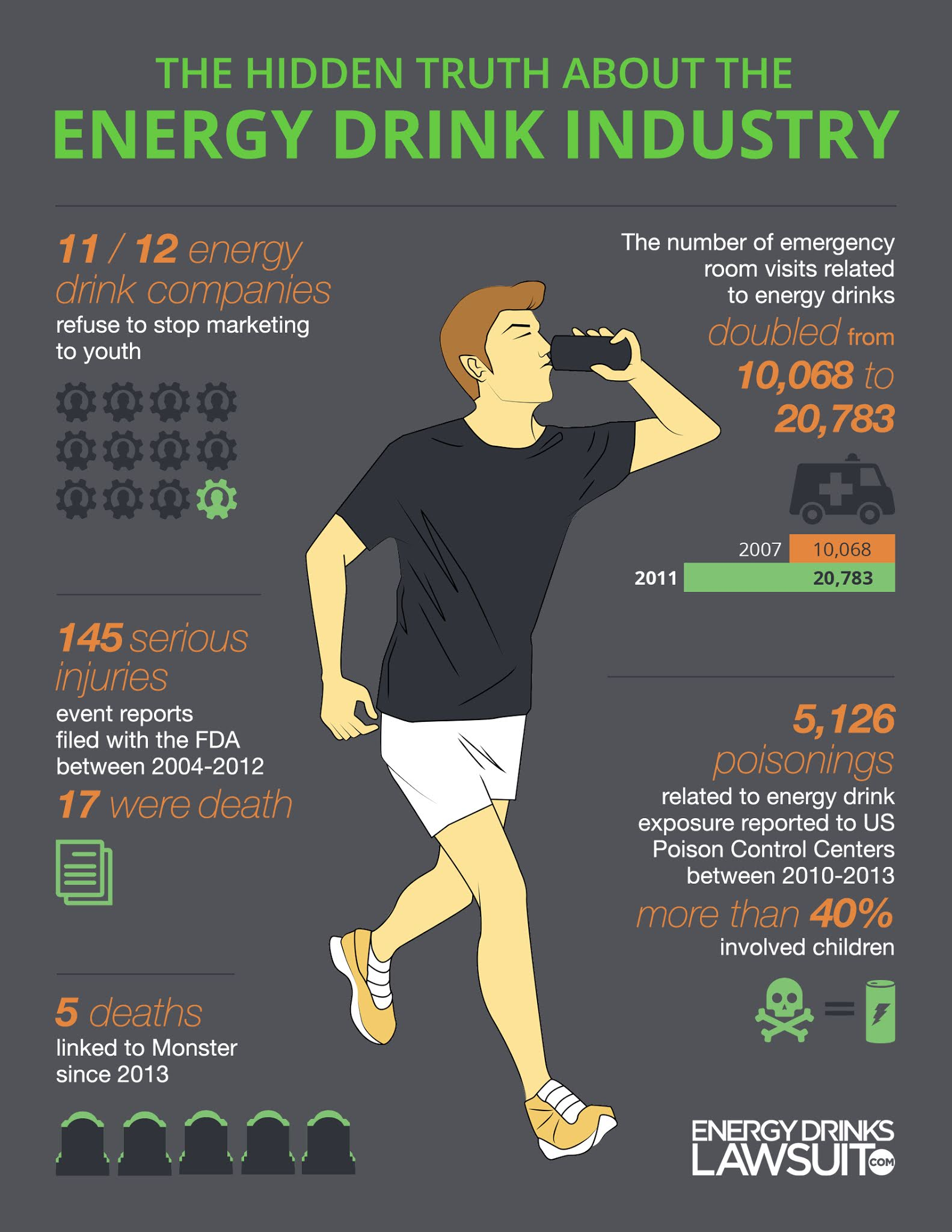 The Hidden Truth About Energy Drinks Industry #infographic #Energy Drinks #Drinks Industry #Food & Drink