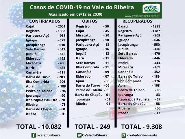 Vale do Ribeira soma 10.082 casos positivos, 9.308 recuperados e 249 mortes do Coronavírus - Covid-19