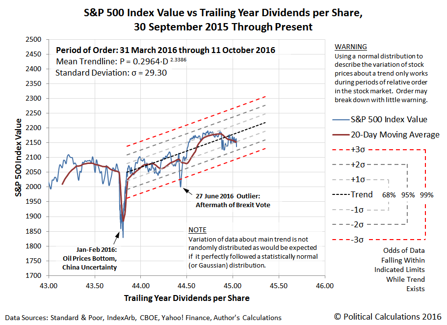 S&P 500 Index Value vs Trailing Year Dividends per Share, 30 September 2016 to 11 October 2016