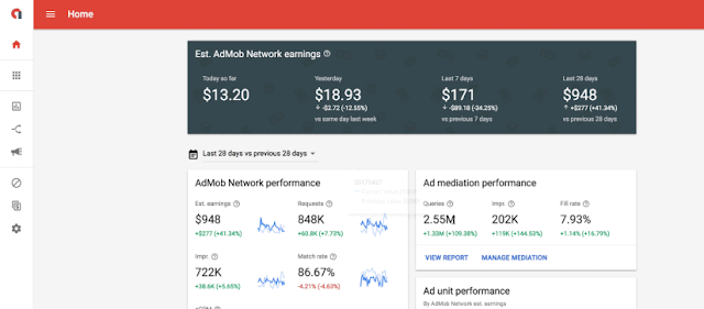 How to earn $ 100 per day from Google Adsense and Admob
