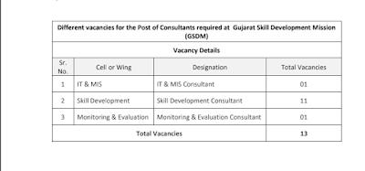 Gujarat Skill Development Mission (GSDM) Recruitment