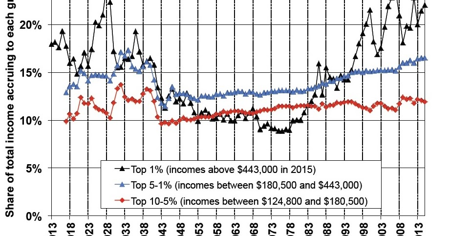 Conversable Economist Update On The Income Share Of The 1