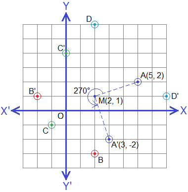 Rotation of points through 270° about a point M(2, 1).