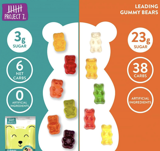 Project 7 Gummies have only 3g of sugar compared to regular gummy bears that have 23g!