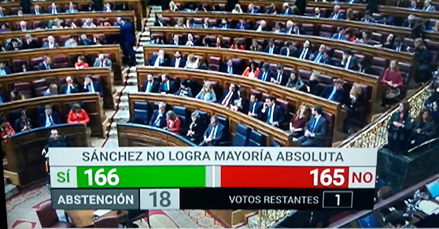 Sánchez no logra mayoría absoluta en la primera votación en el Congreso