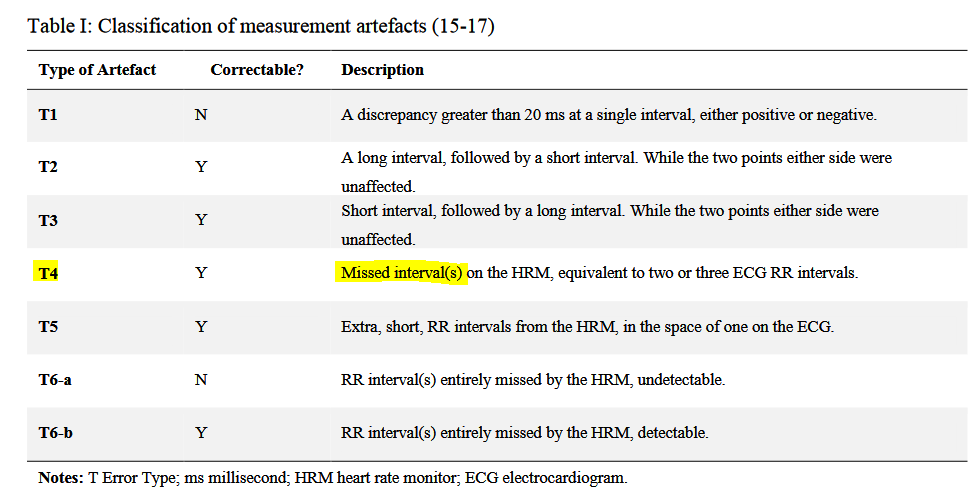 Muscle Oxygen Training: HRV artifact avoidance vs correction