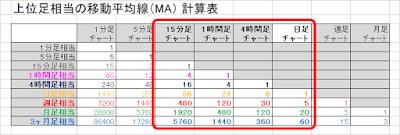 上位足相当の移動平均線(MA)計算表