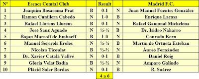 Resultados del Match telefónico Comtal-Madrid, mayo de 1935