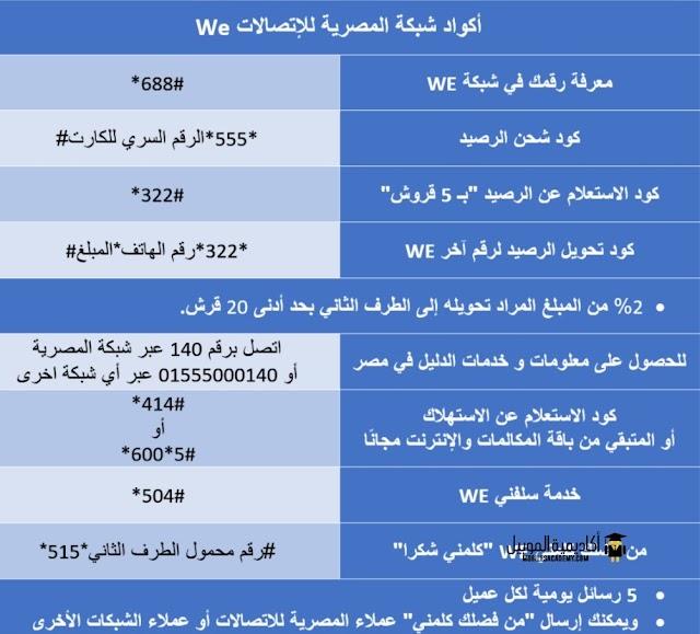 جميع أكواد شبكة المصرية للاتصالات وي We