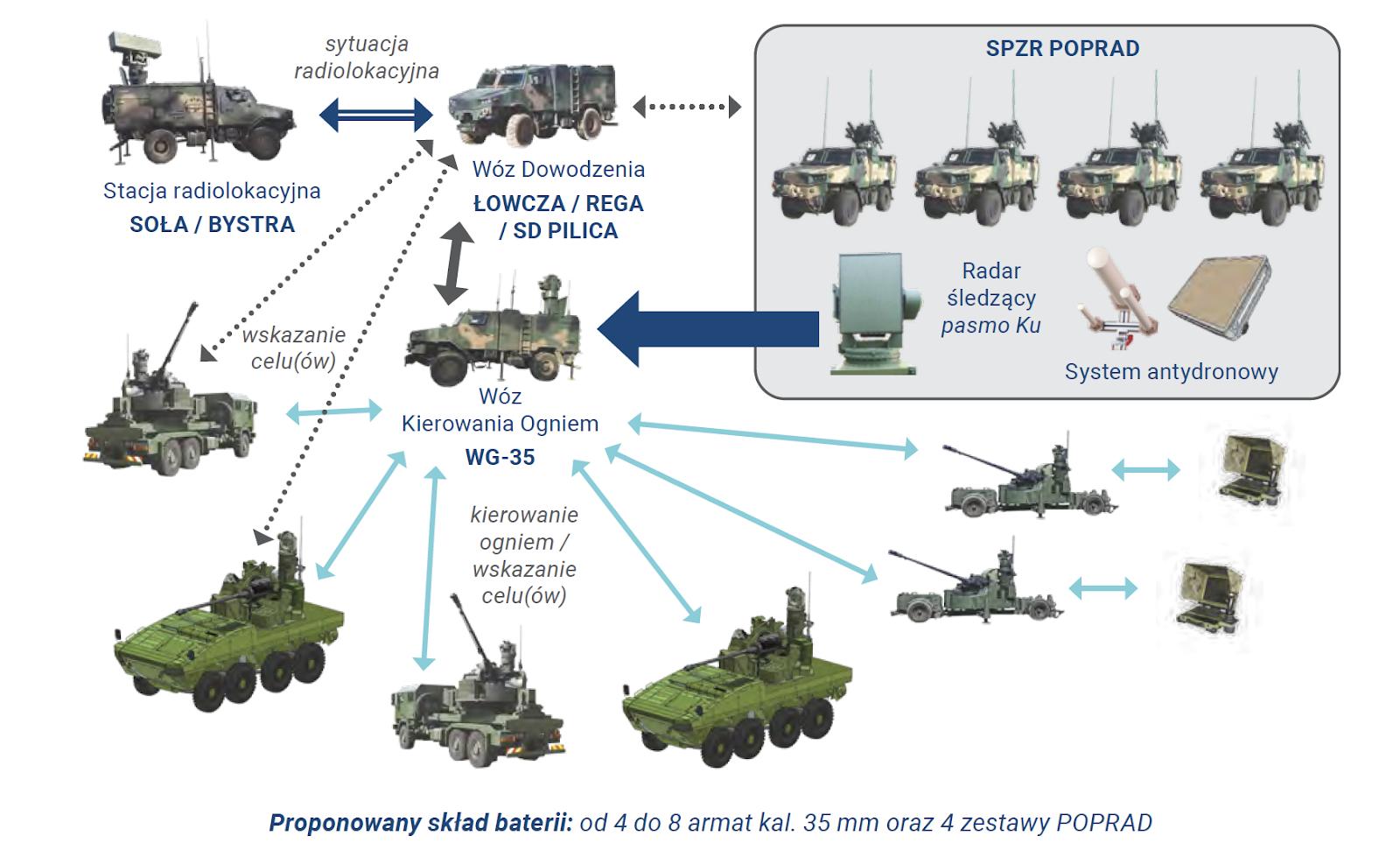 Польська PIT-RADWAR презентувала систему ППО і ПРО ближньої дії