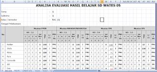 Analisis Hasil Evaluasi dan Pengayaan K13