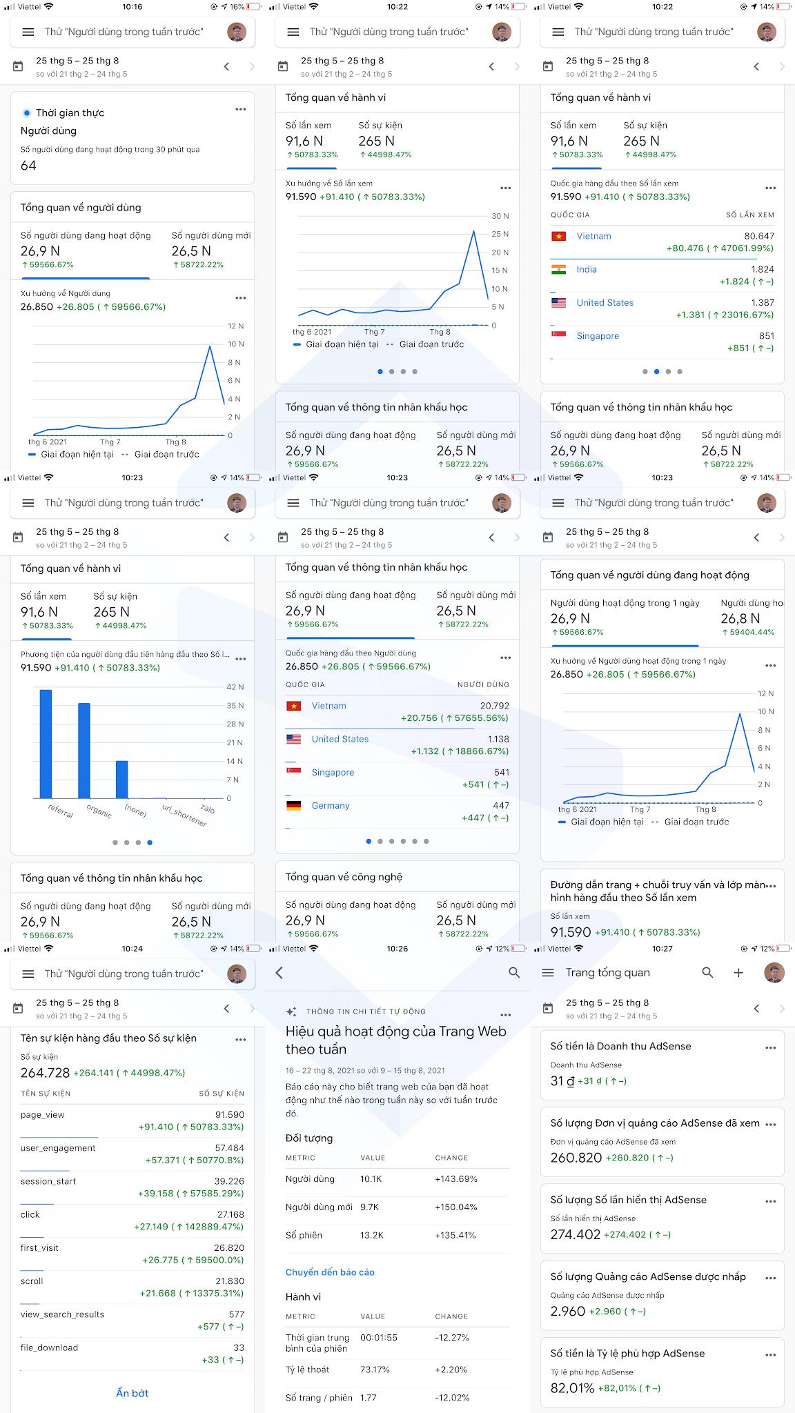 Code Pro và những con số phần 3 google analytics