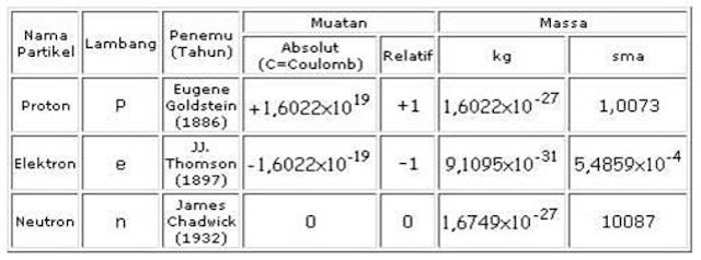 Tabel 2.1. Massa dan muatan proton, elektron dan neutron