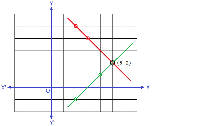 graph of simultaneous equations x + y = 7 and x – y = 3