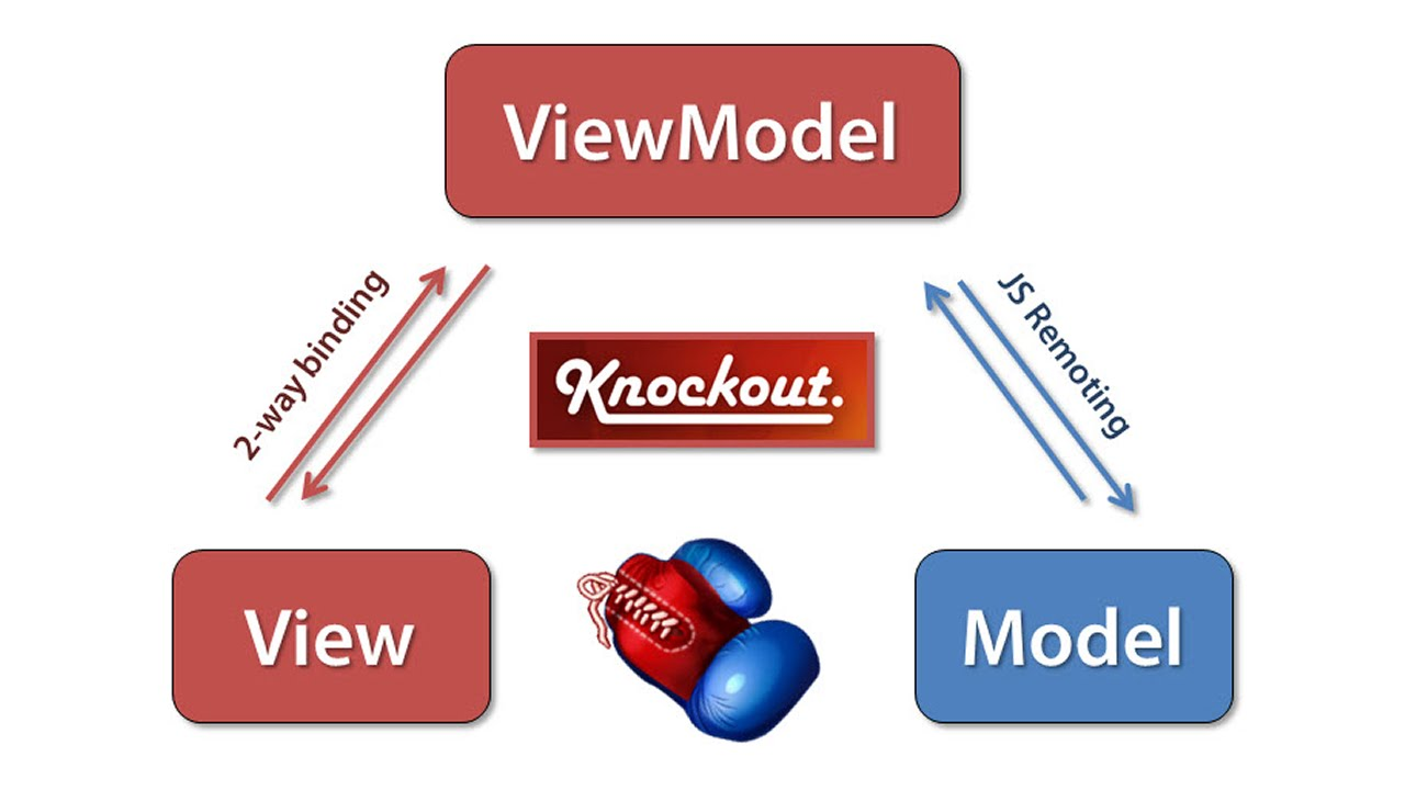 what is knockout js used for